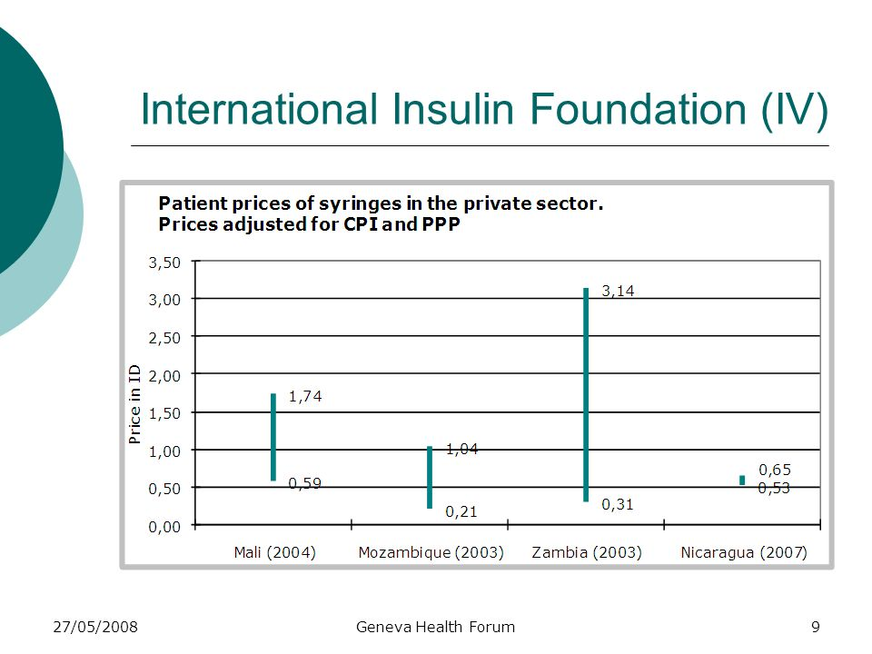 27/05/2008Geneva Health Forum9 International Insulin Foundation (IV)