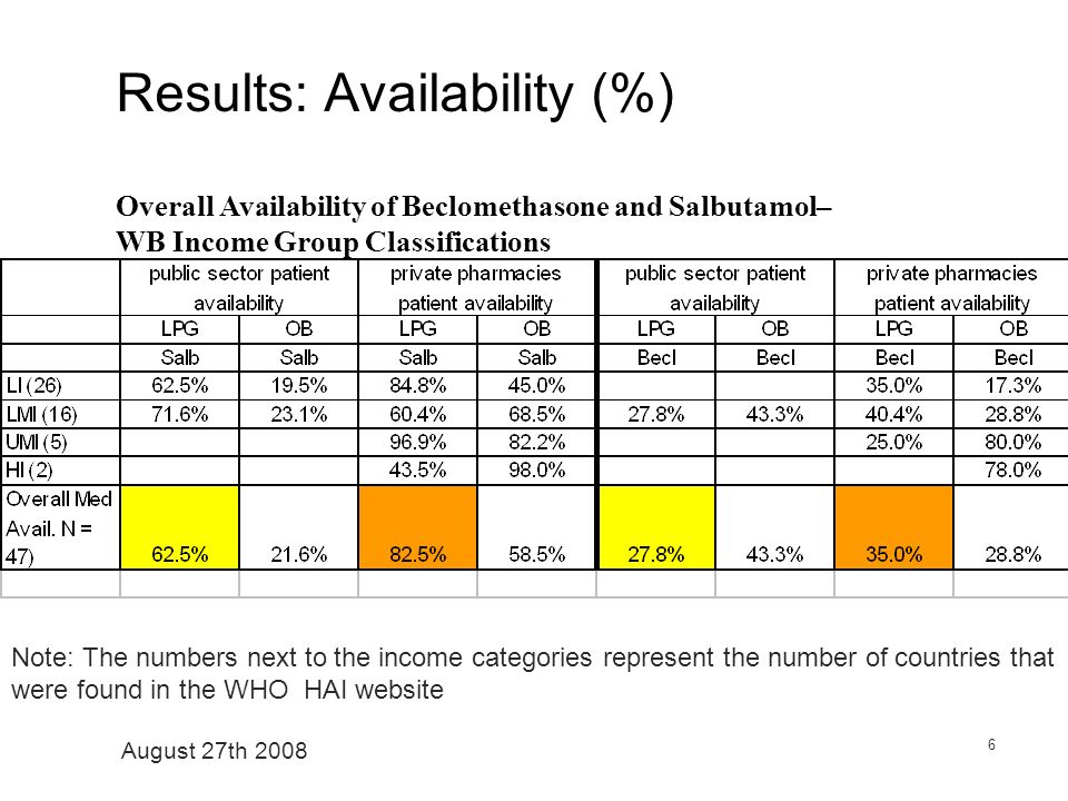 August 27th 2008 6 Results: Availability (%) Overall Availability of Beclomethasone and Salbutamol– WB Income Group Classifications Note: The numbers next to the income categories represent the number of countries that were found in the WHO HAI website