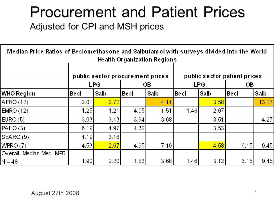August 27th 2008 7 Procurement and Patient Prices Adjusted for CPI and MSH prices