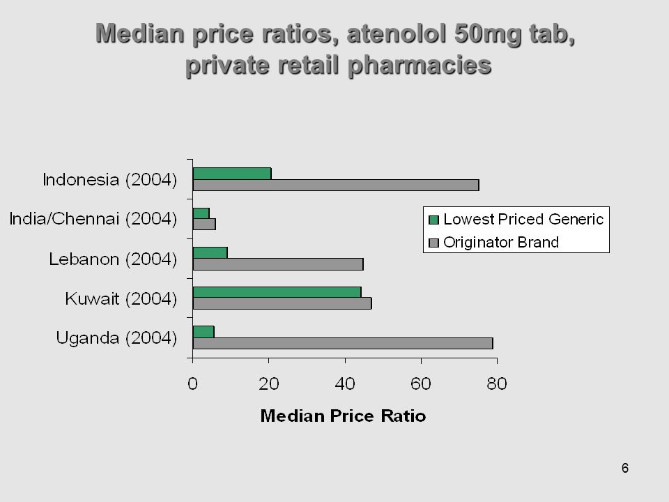 6 Median price ratios, atenolol 50mg tab, private retail pharmacies private retail pharmacies