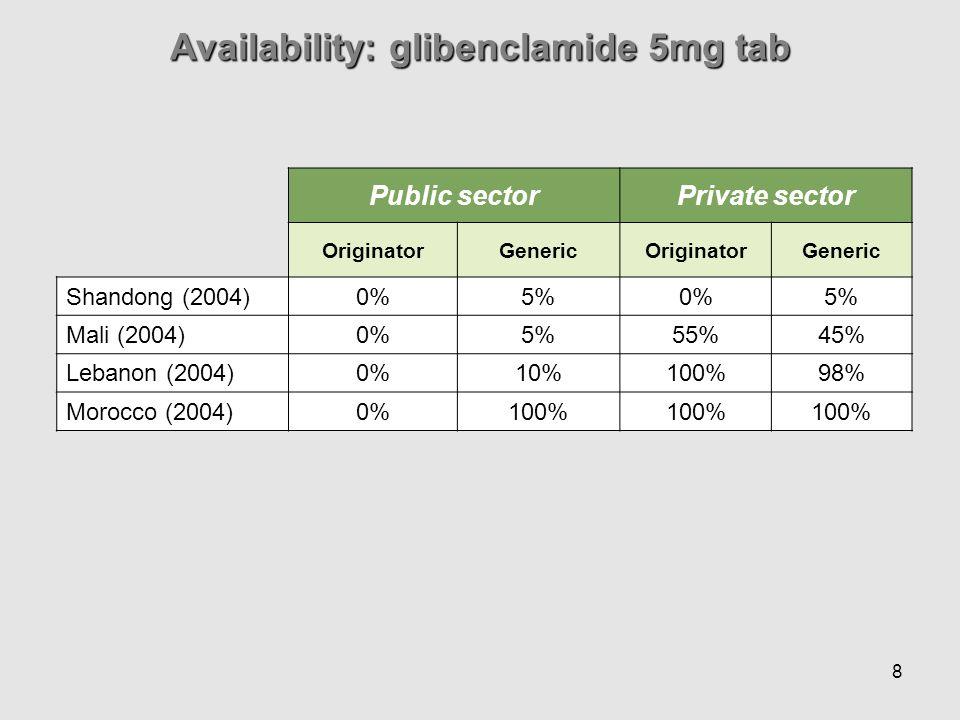 8 Public sectorPrivate sector OriginatorGenericOriginatorGeneric Shandong (2004) 0%5%0%5% Mali (2004) 0%5%55%45% Lebanon (2004) 0%10%100%98% Morocco (2004) 0%100% Availability: glibenclamide 5mg tab