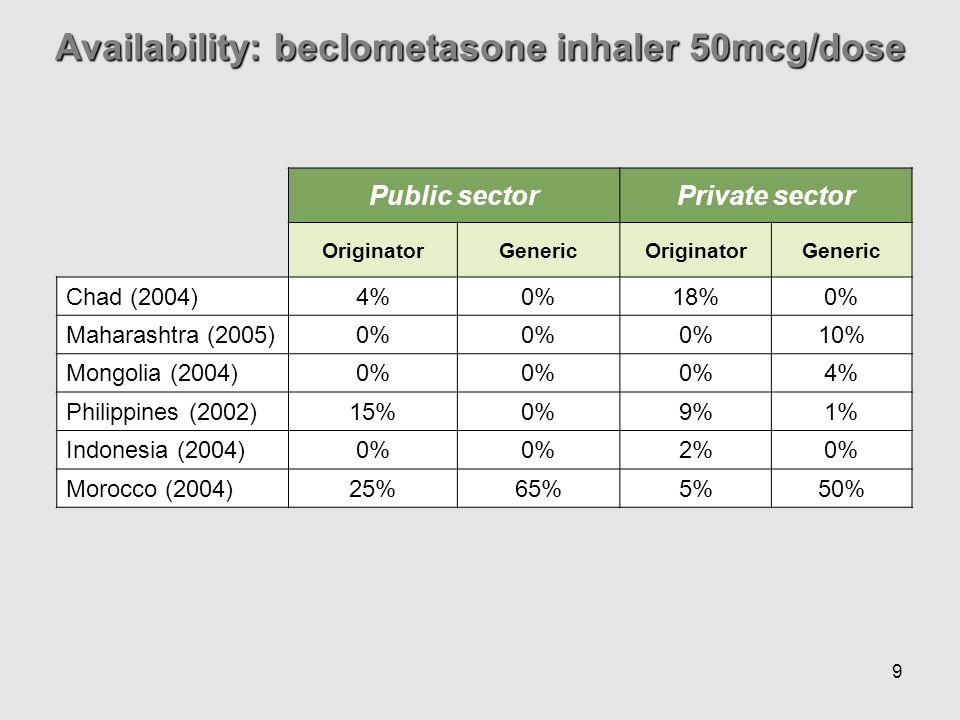 9 Public sectorPrivate sector OriginatorGenericOriginatorGeneric Chad (2004) 4%0%18%0% Maharashtra (2005) 0% 10% Mongolia (2004) 0% 4% Philippines (2002) 15%0%9%1% Indonesia (2004) 0% 2%0% Morocco (2004) 25%65%5%50% Availability: beclometasone inhaler 50mcg/dose