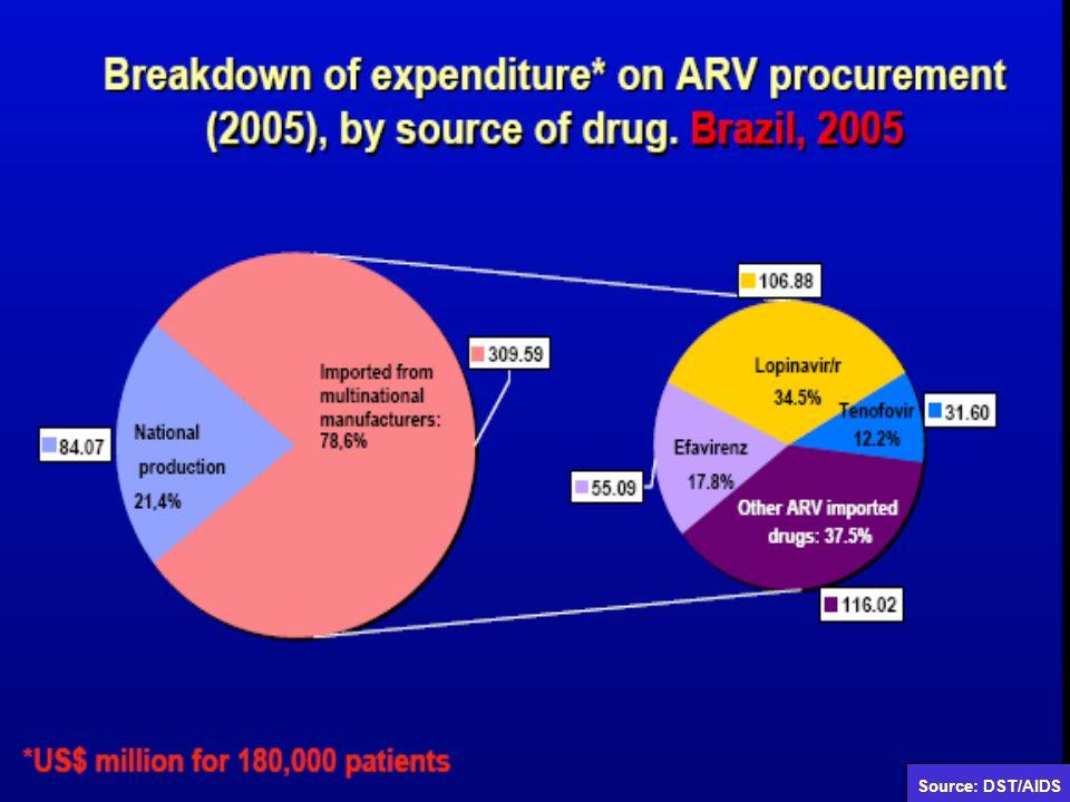 Source: DST/AIDS
