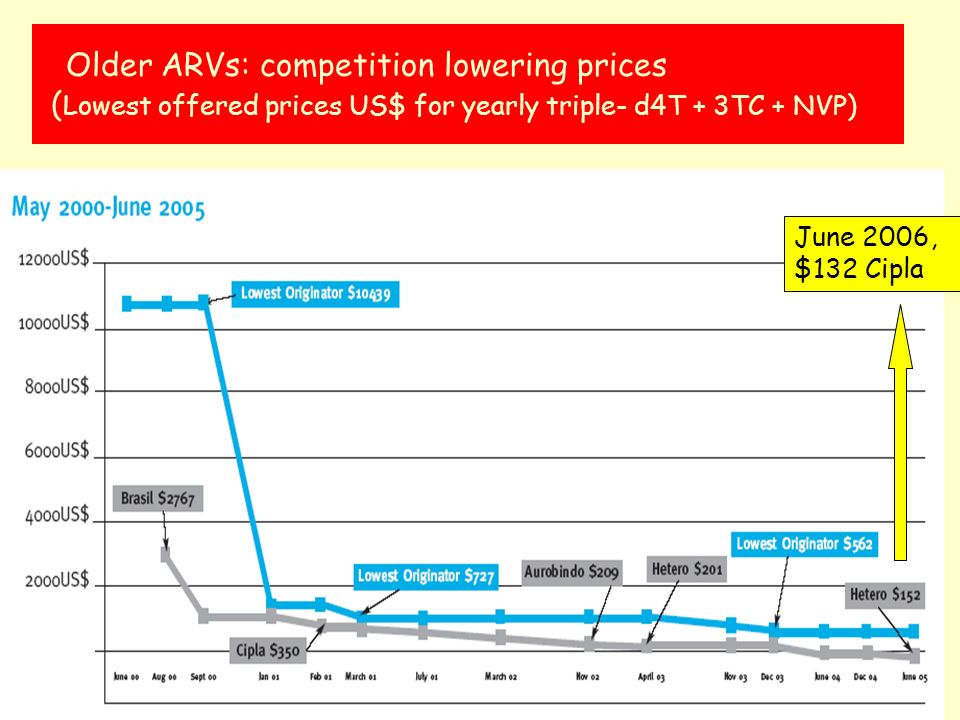 Older ARVs: competition lowering prices ( Lowest offered prices US$ for yearly triple- d4T + 3TC + NVP) June 2006, $132 Cipla