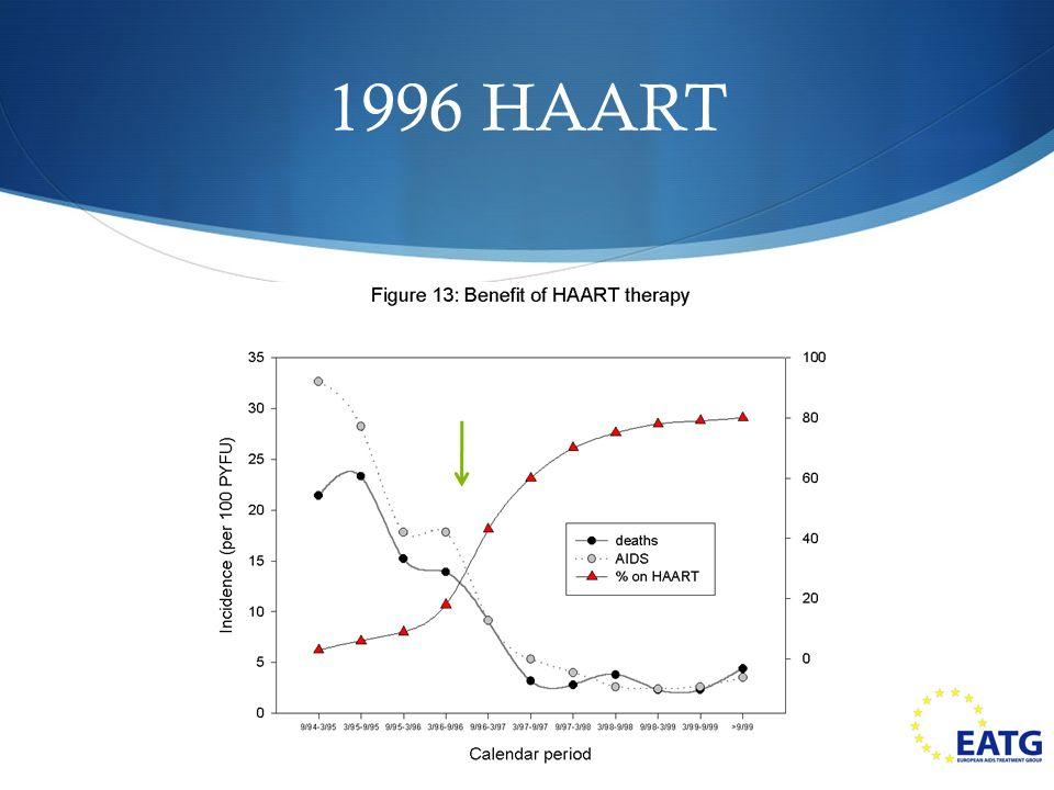 1996 HAART