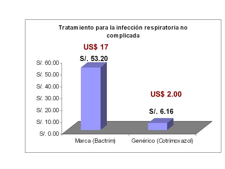 US$ 17 US$ 2.00