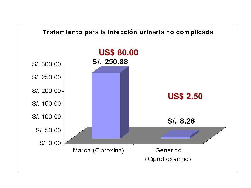 US$ 80.00 US$ 2.50