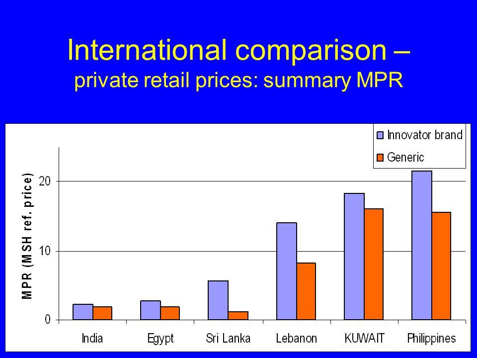 International comparison – private retail prices: summary MPR