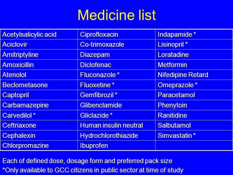 Medicine list Acetylsalicylic acidCiprofloxacinIndapamide * AciclovirCo-trimoxazoleLisinopril * AmitriptylineDiazepamLoratadine AmoxicillinDiclofenacMetformin AtenololFluconazole *Nifedipine Retard BeclometasoneFluoxetine *Omeprazole * CaptoprilGemfibrozil *Paracetamol CarbamazepineGlibenclamidePhenytoin Carvedilol *Gliclazide *Ranitidine CeftriaxoneHuman insulin neutralSalbutamol CephalexinHydrochlorothiazideSimvastatin * ChlorpromazineIbuprofen Each of defined dose, dosage form and preferred pack size *Only available to GCC citizens in public sector at time of study