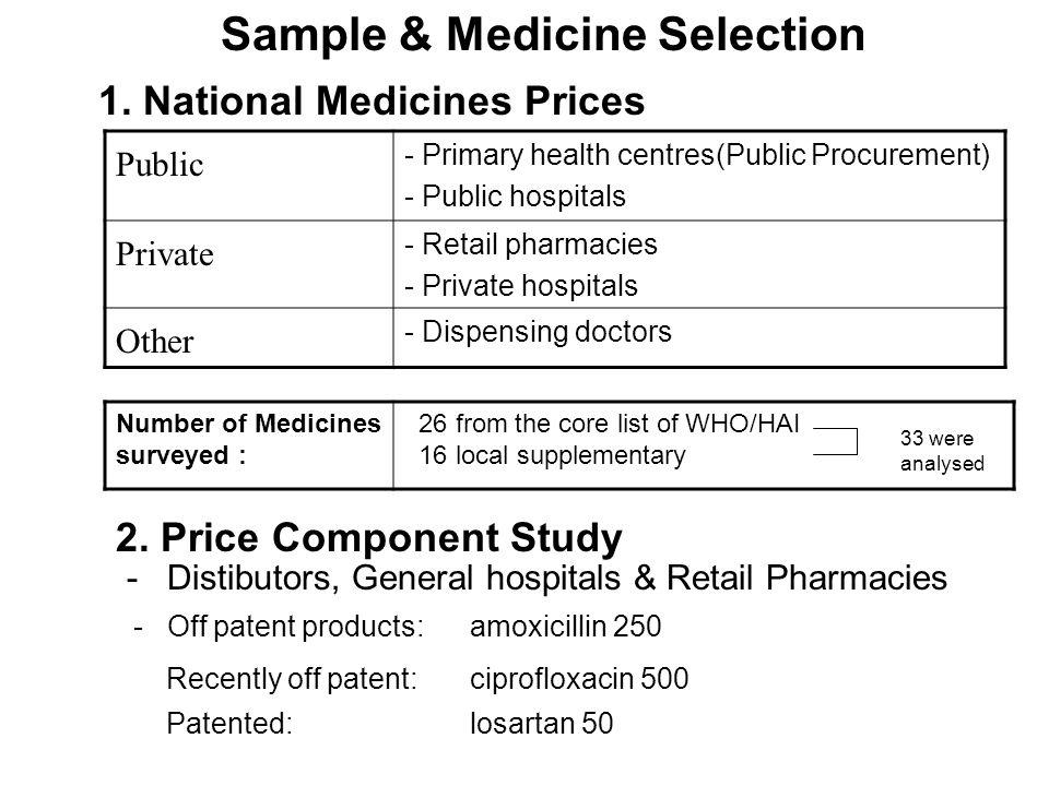 Sample & Medicine Selection 1. National Medicines Prices Public - Primary health centres(Public Procurement) - Public hospitals Private - Retail pharm
