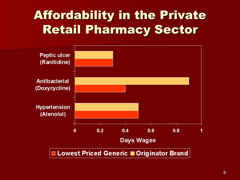 8 Affordability in the Private Retail Pharmacy Sector