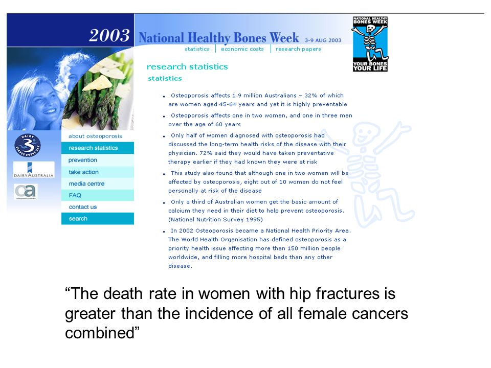 The death rate in women with hip fractures is greater than the incidence of all female cancers combined