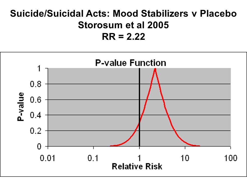 Suicide/Suicidal Acts: Mood Stabilizers v Placebo Storosum et al 2005 RR = 2.22