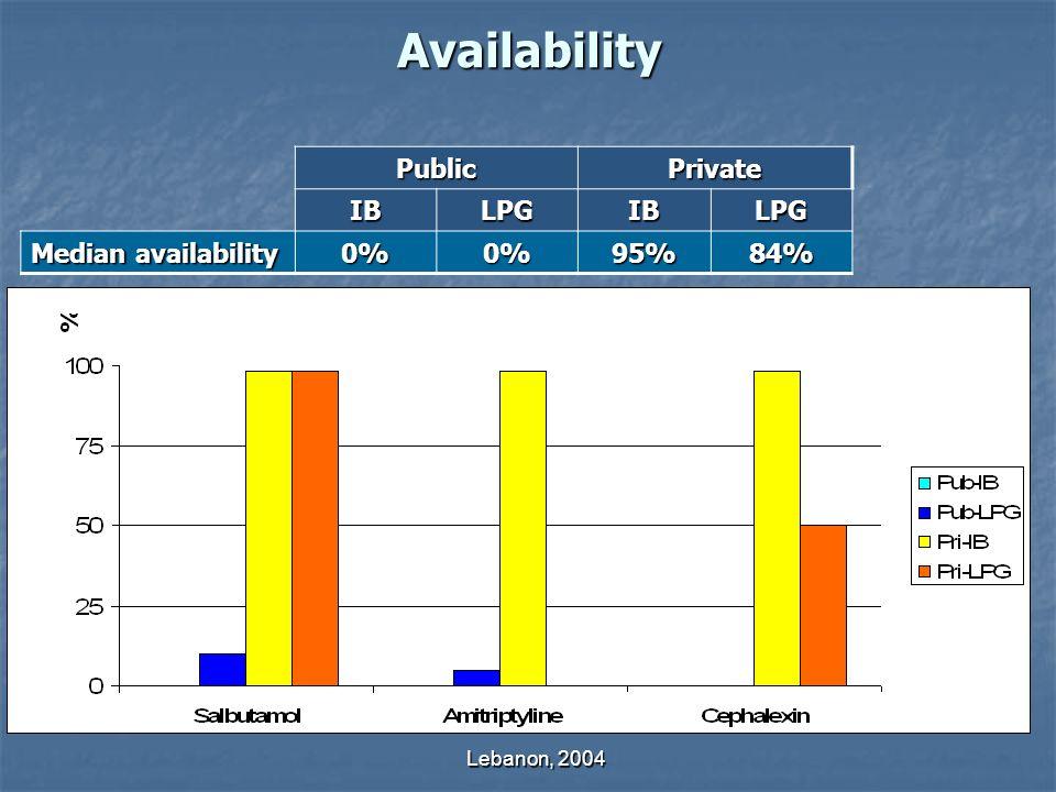 Lebanon, 2004 Availability PublicPrivate IBLPGIBLPG Median availability 0%0%95%84%