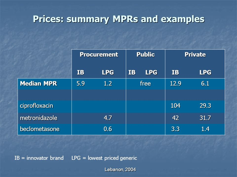 Lebanon, 2004 Prices: summary MPRs and examples ProcurementPublicPrivate IBLPGIBLPGIBLPG Median MPR 5.91.2free12.96.1 ciprofloxacin10429.3 metronidazole4.74231.7 beclometasone0.63.31.4 IB = innovator brand LPG = lowest priced generic