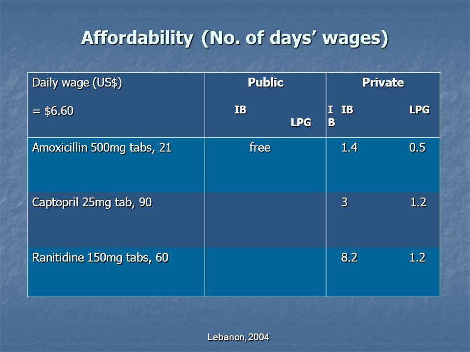 Lebanon, 2004 Affordability (No.