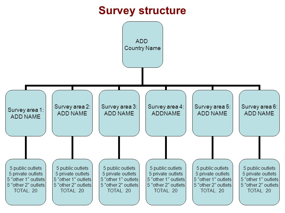ADD Country Name Survey area 1: ADD NAME 5 public outlets 5 private outlets 5 other 1 outlets 5 other 2 outlets TOTAL: 20 Survey area 2: ADD NAME 5 public outlets 5 private outlets 5 other 1 outlets 5 other 2 outlets TOTAL: 20 Survey area 3: ADD NAME 5 public outlets 5 private outlets 5 other 1 outlets 5 other 2 outlets TOTAL: 20 Survey area 4: ADDNAME 5 public outlets 5 private outlets 5 other 1 outlets 5 other 2 outlets TOTAL: 20 Survey area 5: ADD NAME 5 public outlets 5 private outlets 5 other 1 outlets 5 other 2 outlets TOTAL: 20 Survey area 6: ADD NAME 5 public outlets 5 private outlets 5 other 1 outlets 5 other 2 outlets TOTAL: 20 Survey structure