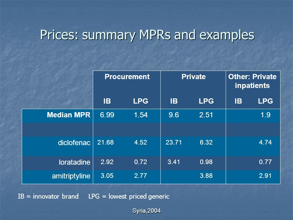 Syria,2004 Prices: summary MPRs and examples ProcurementPrivateOther: Private inpatients IBLPGIBLPGIBLPG Median MPR6.991.549.62.511.9 diclofenac 21.68 4.5223.716.324.74 loratadine 2.920.723.410.980.77 amitriptyline 3.052.773.882.91 IB = innovator brand LPG = lowest priced generic