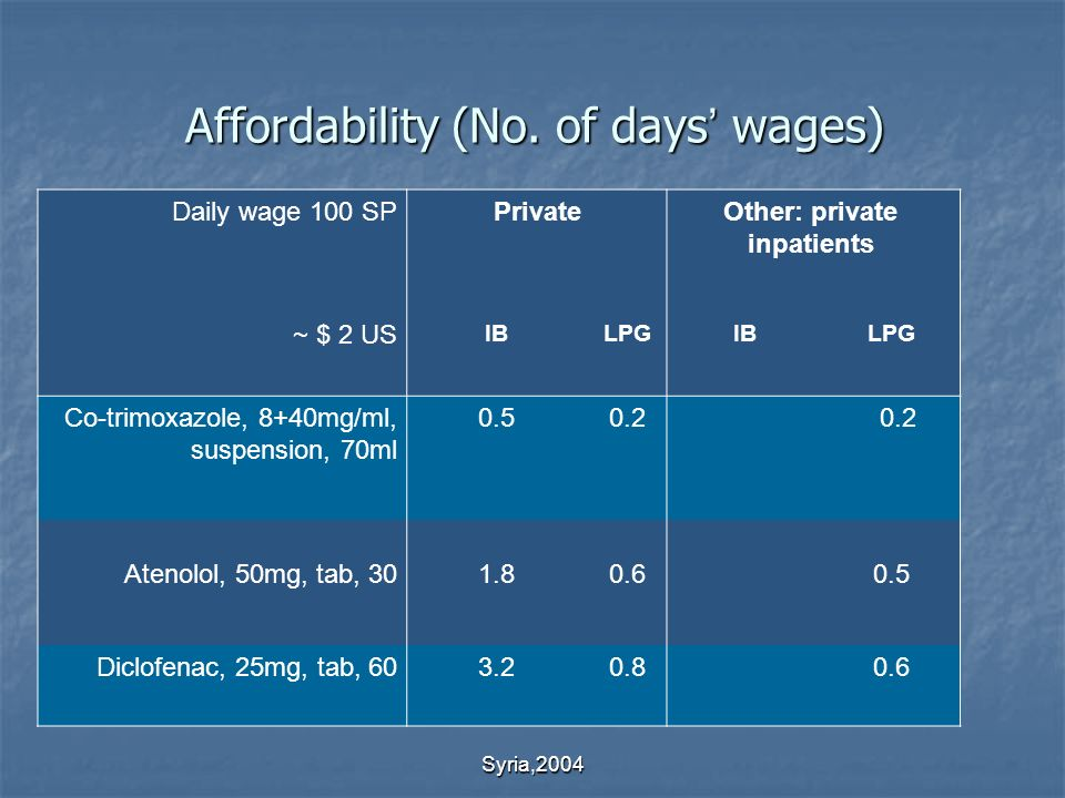 Syria,2004 Affordability (No.