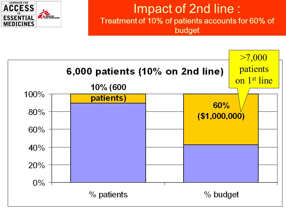 11 Impact of 2nd line : Treatment of 10% of patients accounts for 60% of budget >7,000 patients on 1 st line