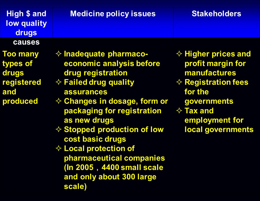 High $ and low quality drugs causes Medicine policy issuesStakeholders Too many types of drugs registered and produced Inadequate pharmaco- economic analysis before drug registration Failed drug quality assurances Changes in dosage, form or packaging for registration as new drugs Stopped production of low cost basic drugs Local protection of pharmaceutical companies (In 2005 4400 small scale and only about 300 large scale) Higher prices and profit margin for manufactures Registration fees for the governments Tax and employment for local governments