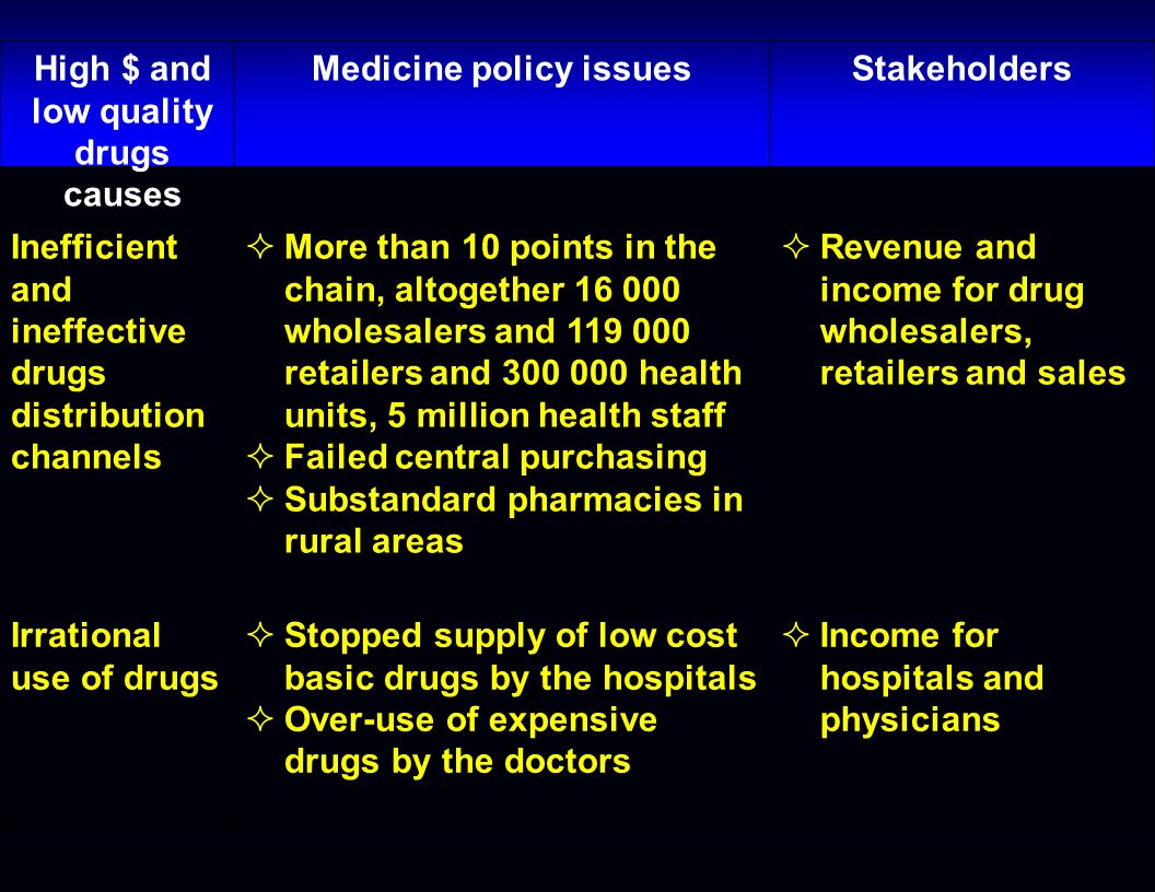 High $ and low quality drugs causes Medicine policy issuesStakeholders Inefficient and ineffective drugs distribution channels More than 10 points in the chain, altogether 16 000 wholesalers and 119 000 retailers and 300 000 health units, 5 million health staff Failed central purchasing Substandard pharmacies in rural areas Revenue and income for drug wholesalers, retailers and sales Irrational use of drugs Stopped supply of low cost basic drugs by the hospitals Over-use of expensive drugs by the doctors Income for hospitals and physicians