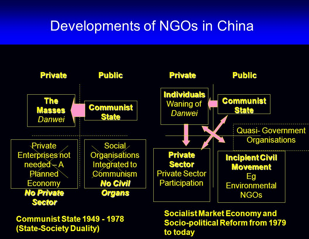 PublicPrivate Communist State Social Organisations Integrated to Communism No Civil Organs The Masses Danwei Private Enterprises not needed – A Planned Economy No Private Sector Communist State 1949 - 1978 (State-Society Duality) Communist State Incipient Civil Movement Eg Environmental NGOs Individuals Waning of Danwei Private Sector Private Sector Participation Socialist Market Economy and Socio-political Reform from 1979 to today Quasi- Government Organisations PrivatePublic Developments of NGOs in China