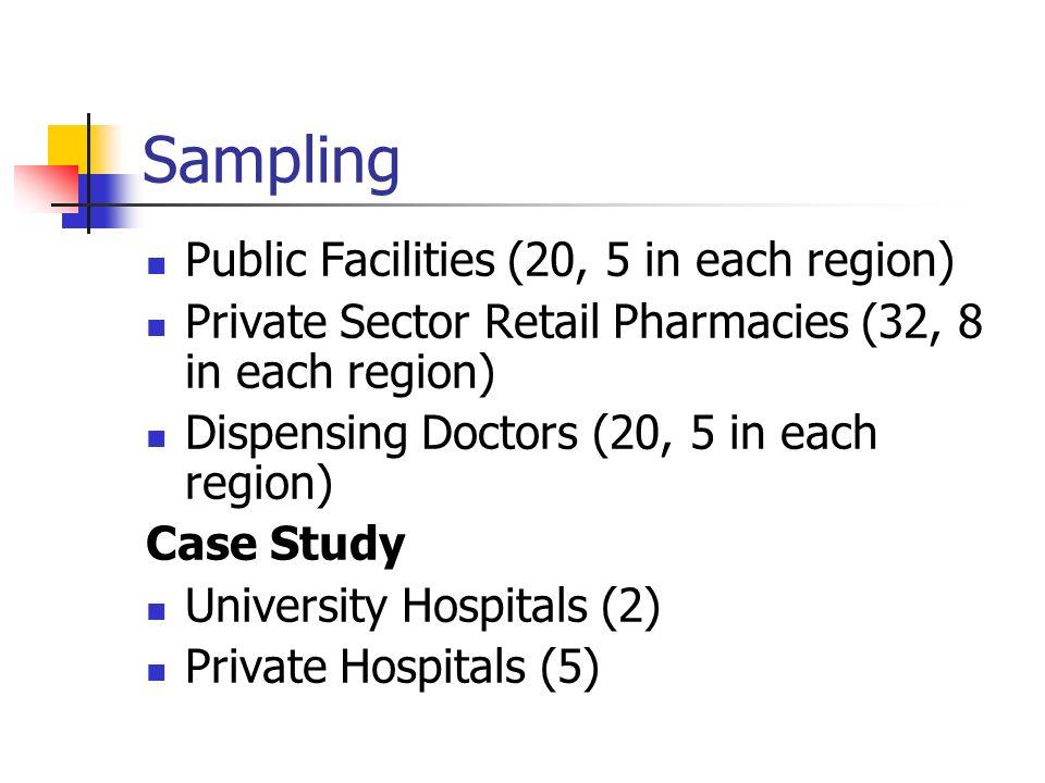 Sampling Public Facilities (20, 5 in each region) Private Sector Retail Pharmacies (32, 8 in each region) Dispensing Doctors (20, 5 in each region) Ca