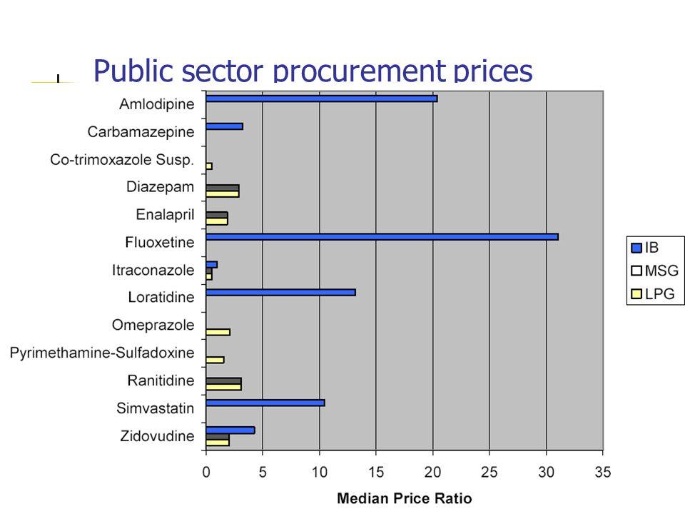 Public sector procurement prices