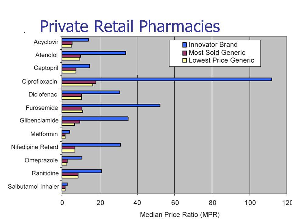 Private Retail Pharmacies