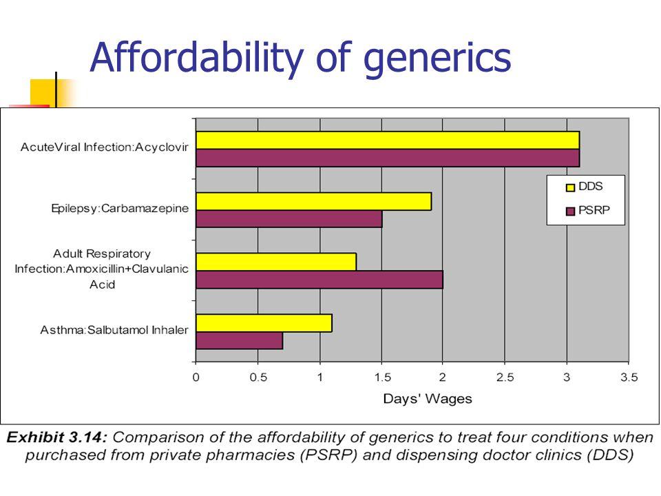 Affordability of generics