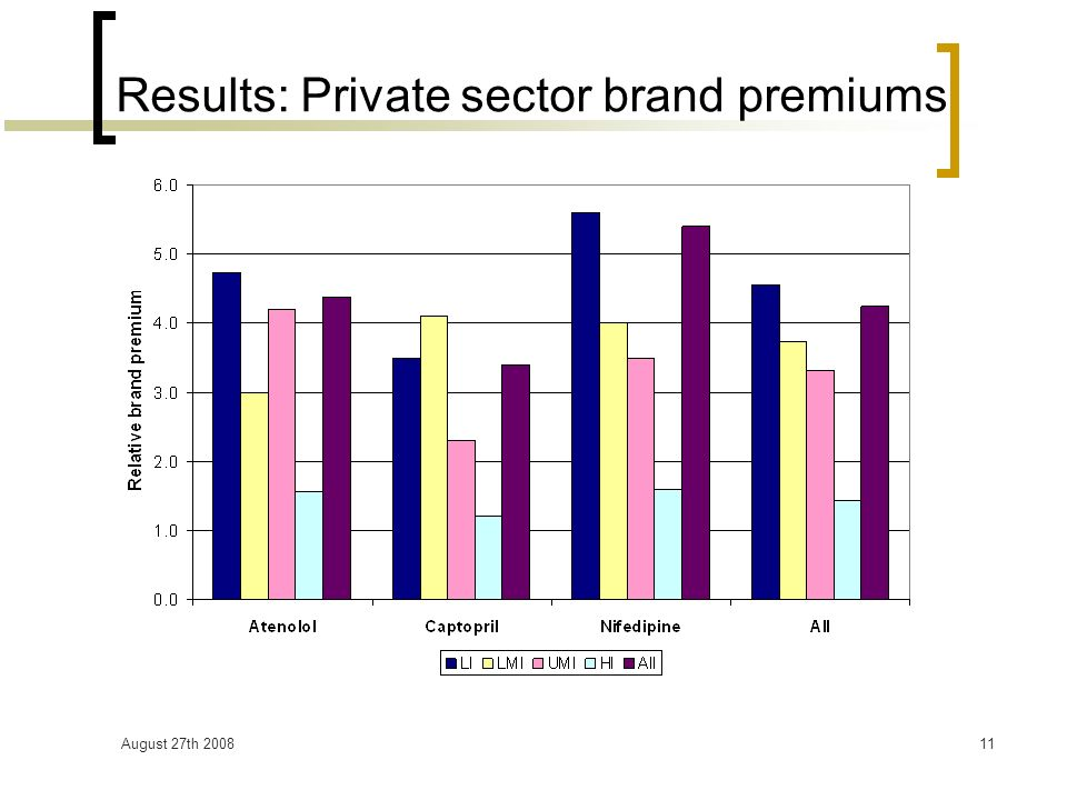 August 27th 200811 Results: Private sector brand premiums