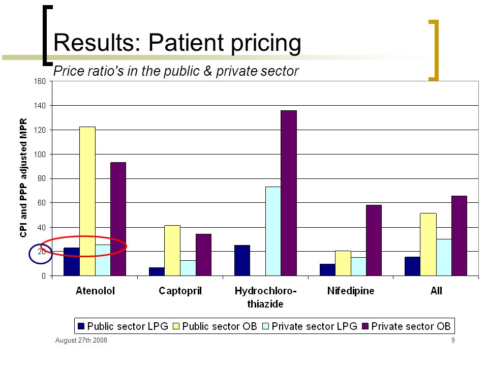 August 27th 200810 Results: Patient pricing by WBIG