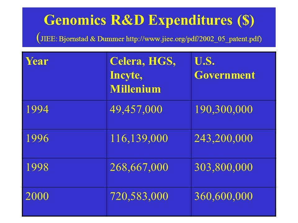 Genomics R&D Expenditures ($) ( JIEE: Bjornstad & Dummer http://www.jiee.org/pdf/2002_05_patent.pdf) YearCelera, HGS, Incyte, Millenium U.S.