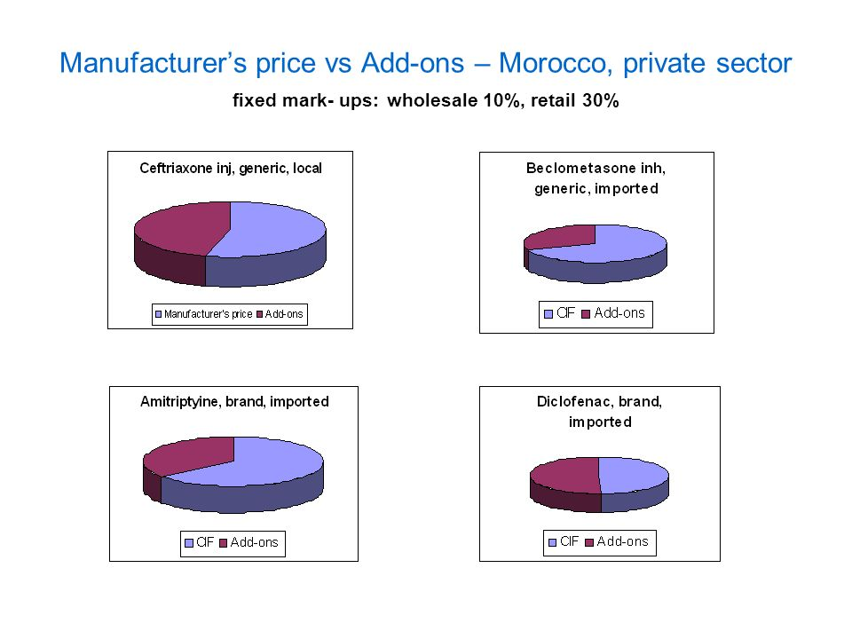 Manufacturers price vs Add-ons – Morocco, private sector fixed mark- ups: wholesale 10%, retail 30%