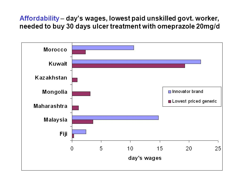 Affordability – days wages, lowest paid unskilled govt. worker, needed to buy 30 days ulcer treatment with omeprazole 20mg/d