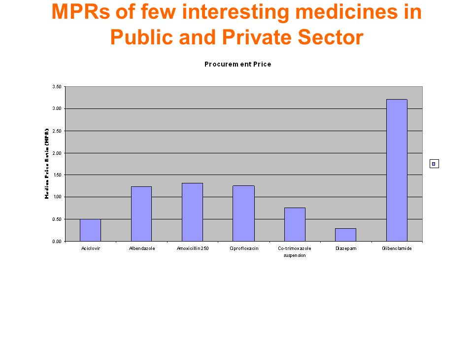 MPRs of few interesting medicines in Public and Private Sector