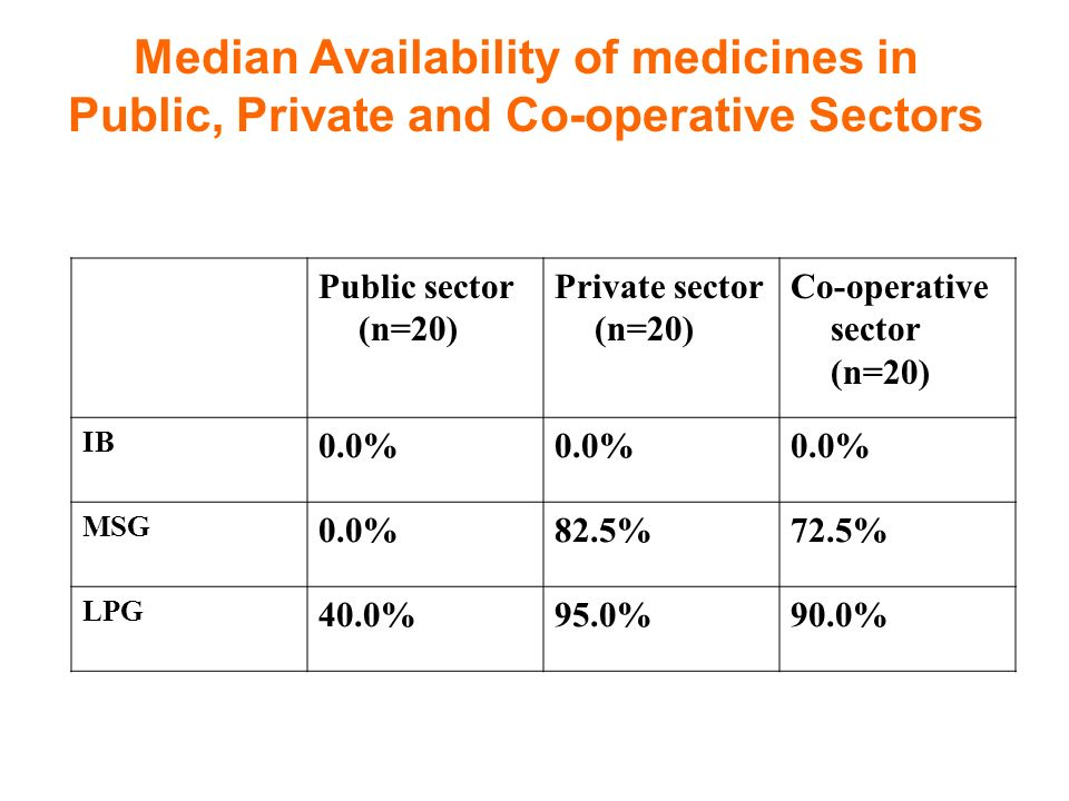 Median Availability of medicines in Public, Private and Co-operative Sectors Public sector (n=20) Private sector (n=20) Co-operative sector (n=20) IB 0.0% MSG 0.0%82.5%72.5% LPG 40.0%95.0%90.0%