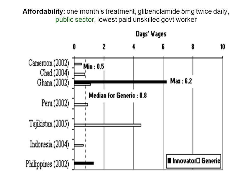 Affordability: one months treatment, glibenclamide 5mg twice daily, public sector, lowest paid unskilled govt worker