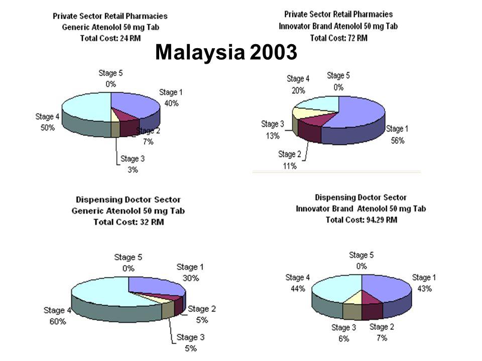 Malaysia 2003