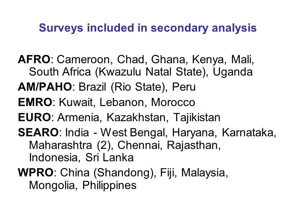 Surveys included in secondary analysis AFRO: Cameroon, Chad, Ghana, Kenya, Mali, South Africa (Kwazulu Natal State), Uganda AM/PAHO: Brazil (Rio State