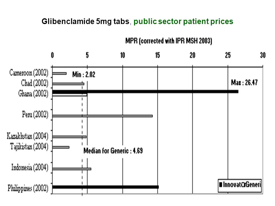 Glibenclamide 5mg tabs, public sector patient prices