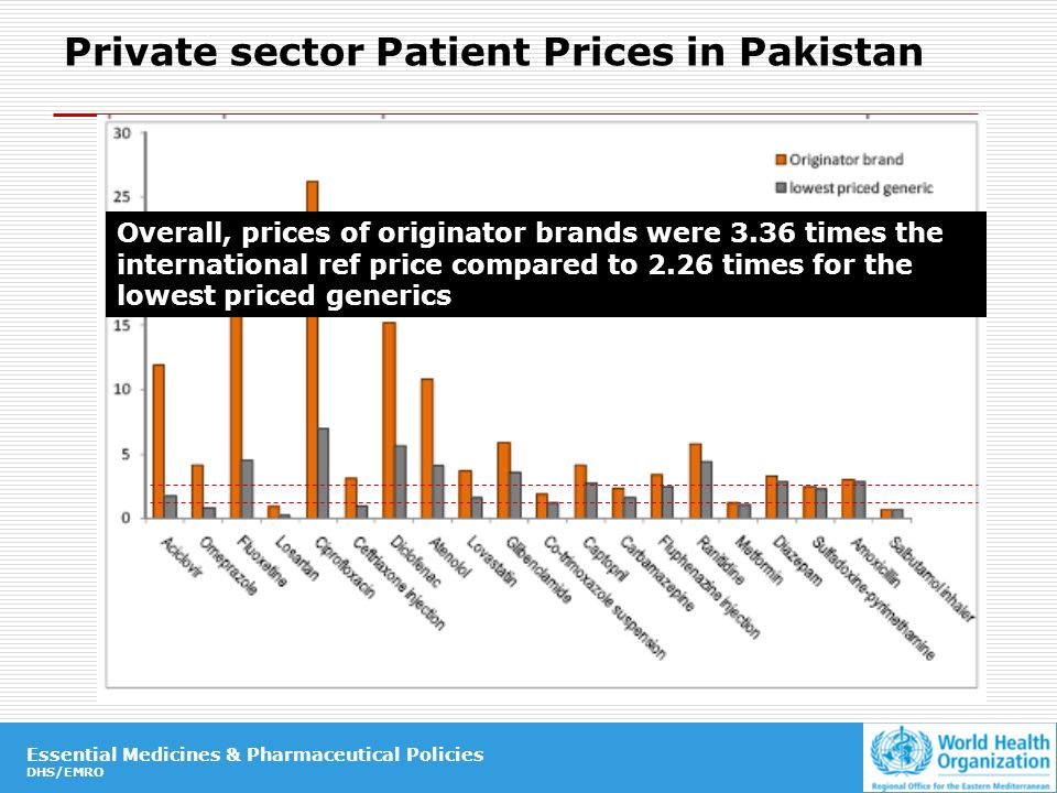 Essential Medicines & Pharmaceutical Policies DHS/EMRO Essential Medicines & Pharmaceutical Policies DHS/EMRO Private sector Patient Prices in Pakistan Overall, prices of originator brands were 3.36 times the international ref price compared to 2.26 times for the lowest priced generics