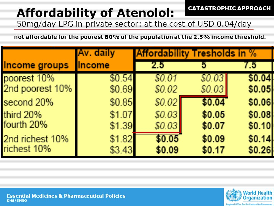Essential Medicines & Pharmaceutical Policies DHS/EMRO Essential Medicines & Pharmaceutical Policies DHS/EMRO Affordability of Atenolol: 50mg/day LPG in private sector: at the cost of USD 0.04/day not affordable for the poorest 80% of the population at the 2.5% income threshold.