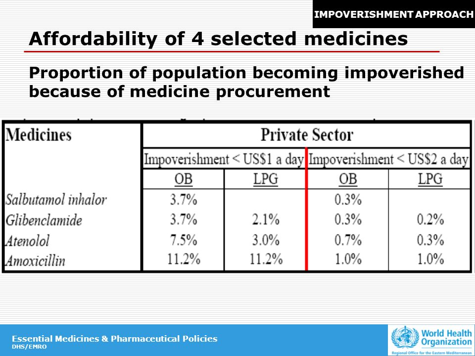 Essential Medicines & Pharmaceutical Policies DHS/EMRO Essential Medicines & Pharmaceutical Policies DHS/EMRO Affordability of 4 selected medicines Proportion of population becoming impoverished because of medicine procurement IMPOVERISHMENT APPROACH