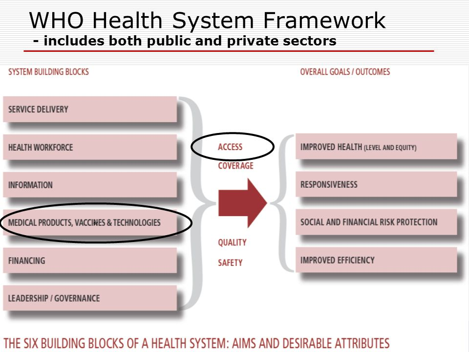 Essential Medicines & Pharmaceutical Policies DHS/EMRO Essential Medicines & Pharmaceutical Policies DHS/EMRO WHO Health System Framework - includes both public and private sectors v