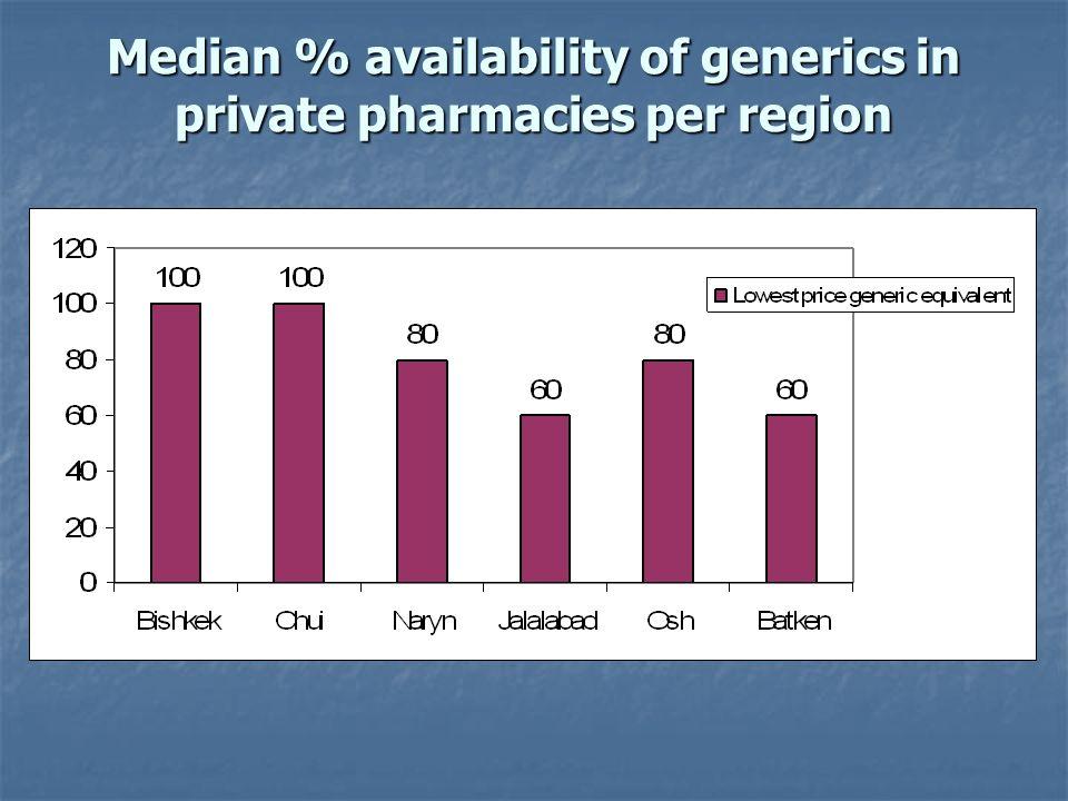 Median % availability of generics in private pharmacies per region