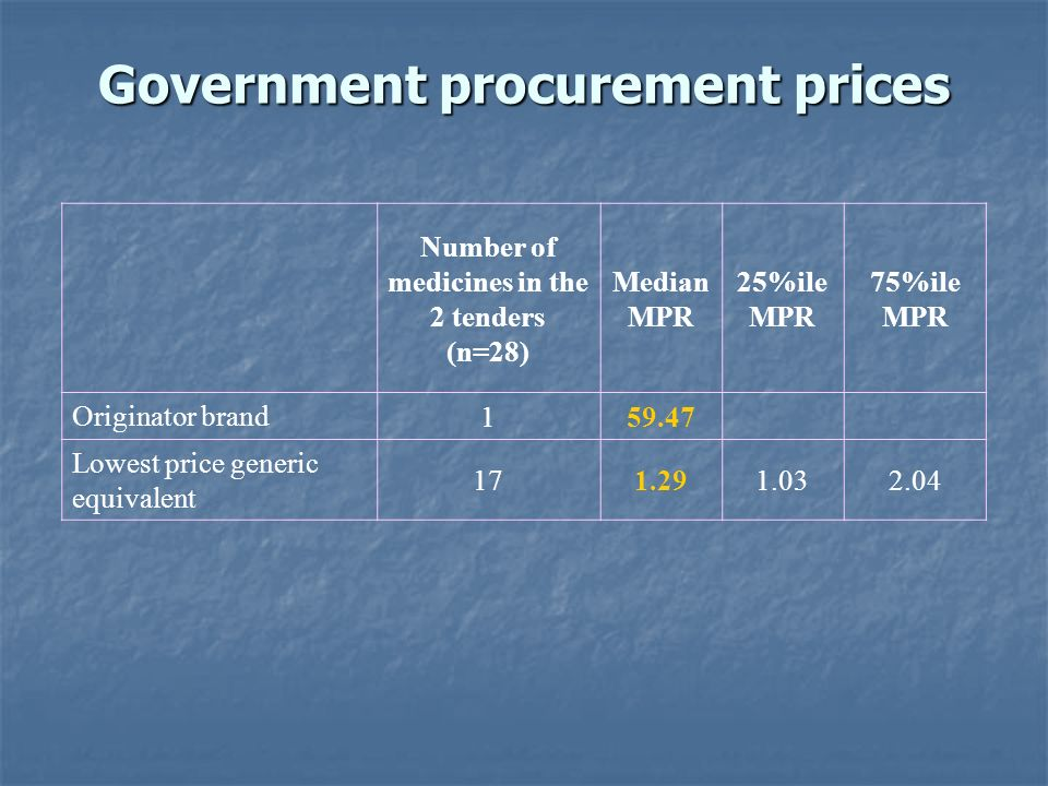 Government procurement prices Number of medicines in the 2 tenders (n=28) Median MPR 25%ile MPR 75%ile MPR Originator brand 159.47 Lowest price generic equivalent 171.291.032.04