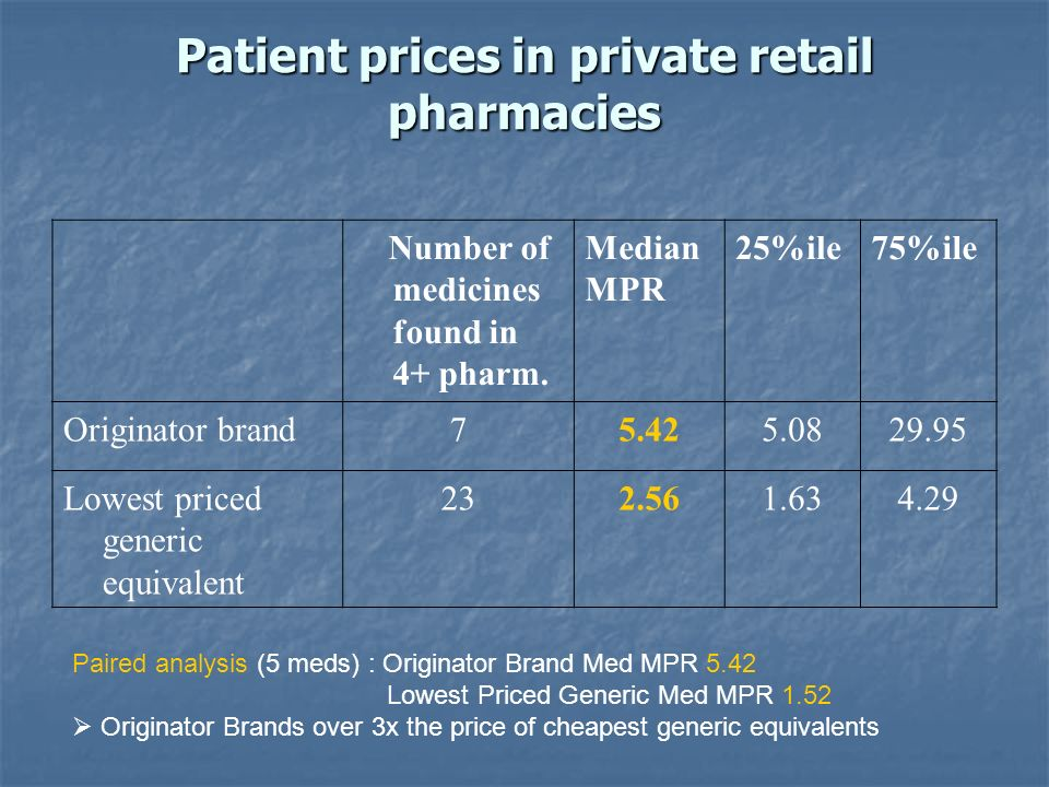 Patient prices in private retail pharmacies Number of medicines found in 4+ pharm.
