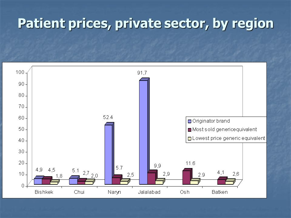 Patient prices, private sector, by region